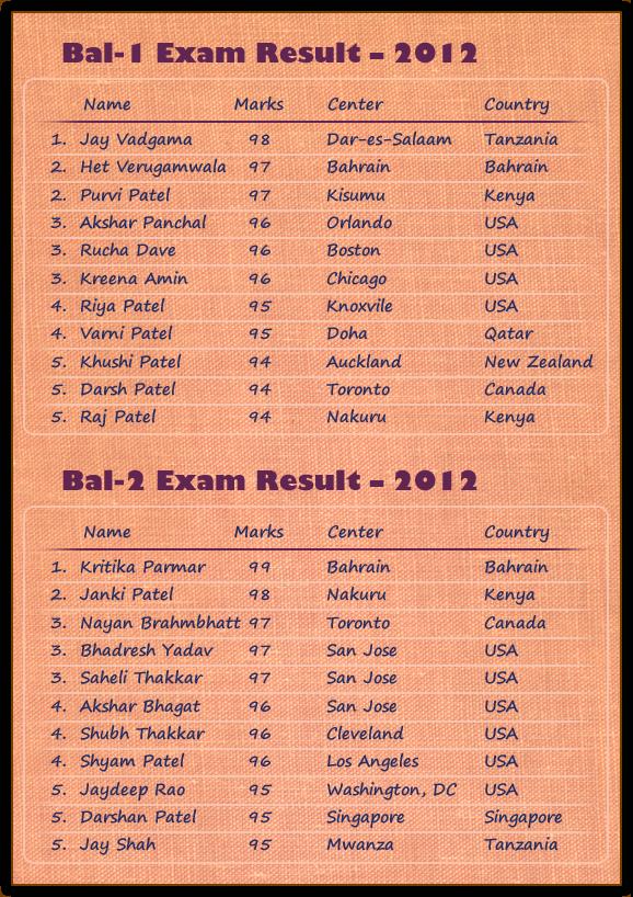 BAPS Kidz News -Bal Satsang Exam Result- 2012